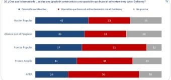 Acción Popular es la oposición más constructiva dentro del Congreso, según Ipsos – Agosto 2017