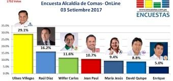 Encuesta Online Alcaldía de Comas – 03 de Setiembre 2017