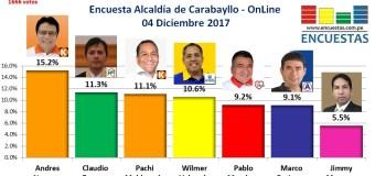 Encuesta Online Alcaldía de Carabayllo – 04 de Diciembre 2017