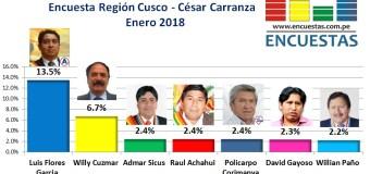 Encuesta Región Cusco, César Carranza – Enero 2018
