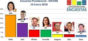 Encuesta Presidencial, Datum – 16 Enero 2018