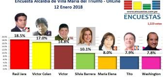Encuesta Online Alcaldía de Villa María del Triunfo – 12 Enero de 2018