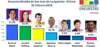 Encuesta Online Alcaldía de San Juan de Lurigancho – 01 Febrero de 2018