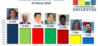 Encuesta Online Alcaldía de ATE – 05 Marzo 2018