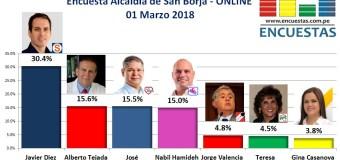 Encuesta Online Alcaldía de San Borja – 01 Marzo 2018