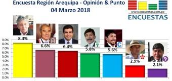 Encuesta Región Arequipa, Opinión & Punto – 04 Marzo 2018
