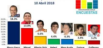Encuesta Alcaldía de Chiclayo, Tendencias SAC –  Abril 2018