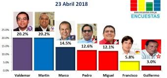 Encuesta Chiclayo, Online – 23 Abril de 2018