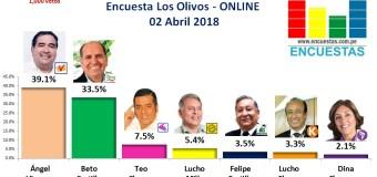 Encuesta Alcaldía de Los Olivos, Online – 02 Abril 2018
