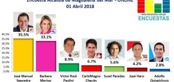 Encuesta Alcaldía de Magdalena del Mar, Online – 01 Abril 2018