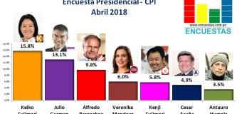 Encuesta Presidencial, CPI – Abril 2018