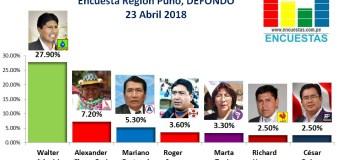Encuesta Región Puno, Defondo – 23 Abril 2018