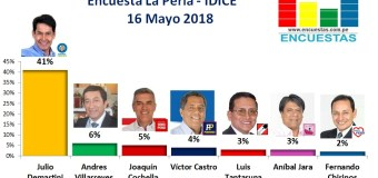 Encuesta La Perla, IDICE – Mayo 2018