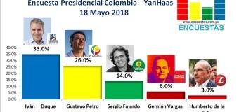 Encuesta Presidencial Colombia, YanHaas – 18 Mayo 2018