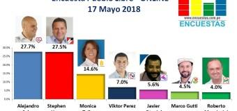 Encuesta Pueblo Libre, Online – 17 Mayo 2018