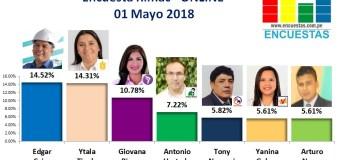 Encuesta Rímac, Online  – 01 Mayo de 2018
