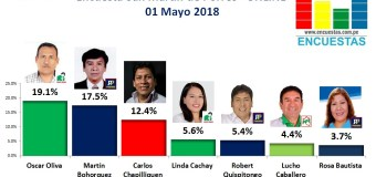 Encuesta San Martín de Porres, Online – 01 Mayo 2018