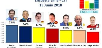 Encuesta Lima, CTI – 15 Junio 2018