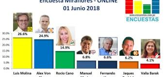 Encuesta Miraflores, Online – 01 Junio 2018