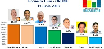 Encuesta Lurín, Online – 11 Junio 2018
