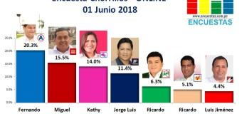 Encuesta Chorrillos, Online – 01 Junio 2018