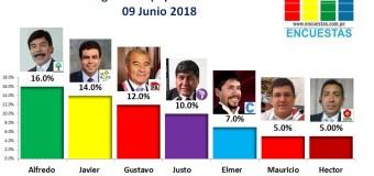Encuesta Región Arequipa, Sociedad Política SAC –  Junio 2018