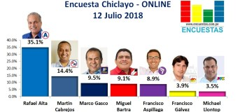 Encuesta Chiclayo, Online –  11 Julio 2018