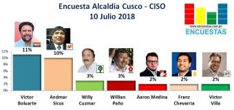 Encuesta Alcaldía de Cusco, CISO –  10 Julio 2018