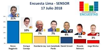 Encuesta Alcaldía de Lima, Sensor – 17 Julio 2018
