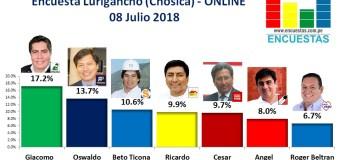 Encuesta Lurigancho (Chosica), Online – 08 Julio 2018