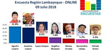 Encuesta Región Lambayeque, Online –  09 Julio 2018