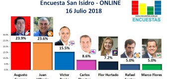 Encuesta San Isidro, Online – 16 Julio 2018