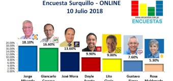 Encuesta Surquillo, Online – 10 Julio 2018