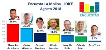 Encuesta La Molina, IDICE – Agosto 2018