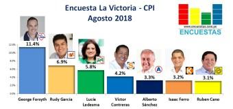 Encuesta La Victoria, CPI – Agosto 2018
