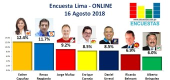Encuesta Alcaldía de Lima, Online – 16 Agosto 2018