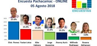 Encuesta Pachacamac, Online – 05 Agosto 2018