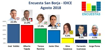 Encuesta San Borja, IDICE – Agosto 2018