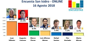 Encuesta San Isidro, Online – 16 Agosto 2018