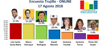 Encuesta Trujillo, Online – 17 Agosto 2018