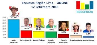 Encuesta Región Lima, Online – 12 Setiembre 2018