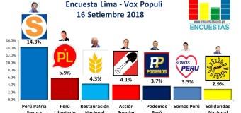 Encuesta Alcaldía de Lima, Vox Populi – 16 Setiembre 2018