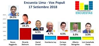 Encuesta Lima, Vox Populi – 17 Setiembre 2018