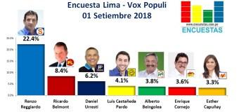 Encuesta Alcaldía de Lima, Vox Populi – 02 Setiembre 2018