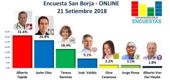 Encuesta San Borja, Online – 21 Setiembre 2018