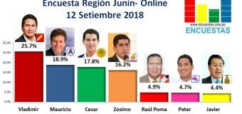 Encuesta Región Junín, Online – 12 Setiembre 2018