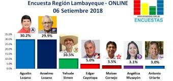 Encuesta Región Lambayeque, Online –  06 Setiembre 2018
