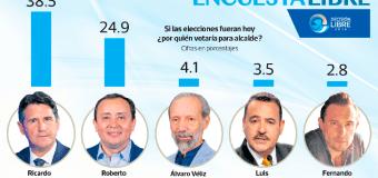 Encuesta Alcalde Guatemala 2019, ProDatos – 05 Junio 2019