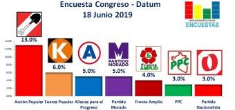 Encuesta Elecciones Congresales, Datum – Junio 2019