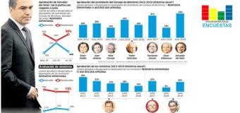Popularidad del premier Del Solar baja a 34% en Julio, según IEP